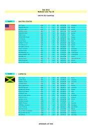 UNITED STATES JAMAICA End 2012 National ... - Athlestats 2010