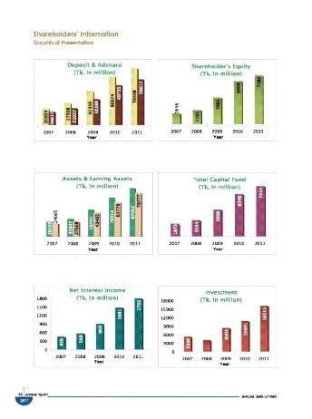 Page 52 - 173 - Jamuna Bank Limited