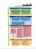 5.0 Pelan Pelaksanaan - JPBD Semenanjung Malaysia - Page 3