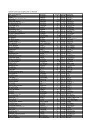 Senseo®-reparatie Lijst van afgiftepunten voor Nederland ... - Philips