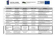 Lista Uczestników którzy założyli działalność gospodarczą w ramach
