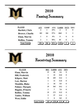 2010 Season Statistical Summary - Home of the Mountain View Bears