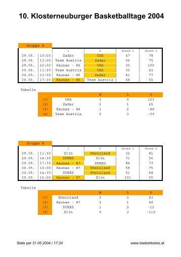 Tabelle + Stats (PDF-File) - Basket Dukes Klosterneuburg
