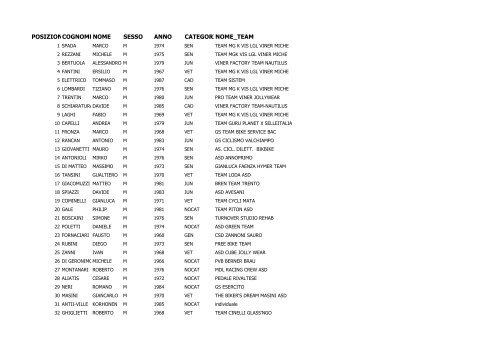 Classifica lungo.pdf - Ruote Amatoriali