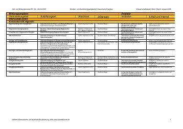 Veranstaltungstitel Ausbildungsart Abschluss Zielgruppe Institution ...
