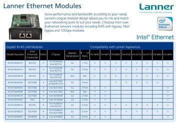 Lanner Ethernet Modules - Lanner Inc.
