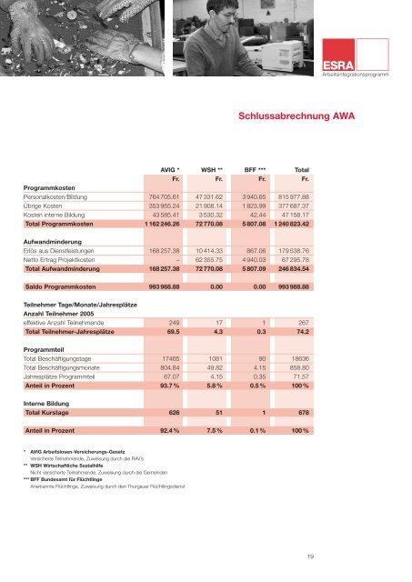 Jahresbericht Esra 2005 - Caritas Thurgau