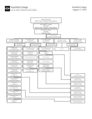 Organizational Chart (pdf) - Eastfield College