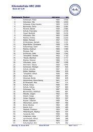 Kilometerliste HRC 2009 - Hildesheimer Ruder-Club
