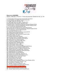 Resultate CH-Meisterschaft Junioren - RC Olympia Biel-Bienne
