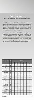 Implement- Reifen - Seite 7