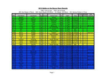 2012 Battle on the Bayou Race Results