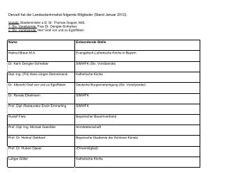 Liste der Mitglieder des Landesdenkmalrates - Bayern