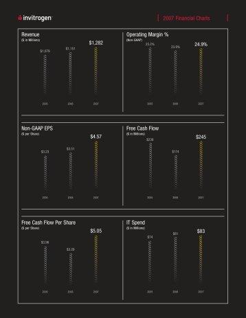 Financial Charts - Invitrogen