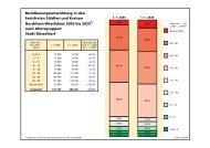 Vorausberechnung der Bevölkerung 2002 bis 2020