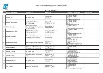Aktuelle Liste der Referentinnen und Referenten zur Sexualerziehung