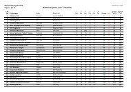 Ergebnisbericht nach 6 Wettfahrten mit 1 Streicher - Kieler Woche