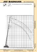 LIEBHERR LTM 1045/1 - Baumann - Page 5