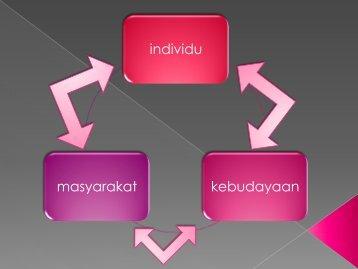 individu kebudayaan masyarakat - File UPI