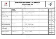 Marschmusikbewertung - Gesamtbericht - Ried im Innkreis