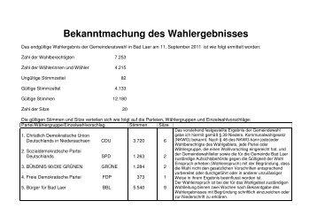Gemeindewahl - Gemeinde Bad Laer