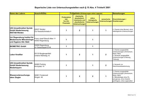 Bayerische Kabarettisten Liste