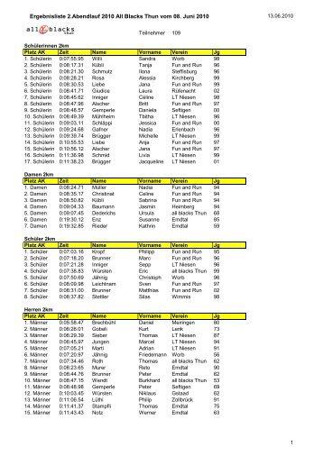Ergebnisliste 2.Abendlauf 2010 All Blacks Thun vom 08. Juni 2010