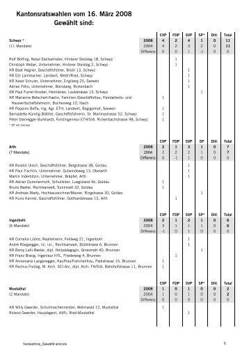 Kantonsratswahlen vom 16. März 2008 Gewählt sind