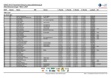 Ergebnislisten|Resultate SMC Group by Class 10km