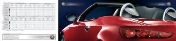 Alfa Spider Farbkombinationen V e rdeck Schwarz V e ... - BK Auto