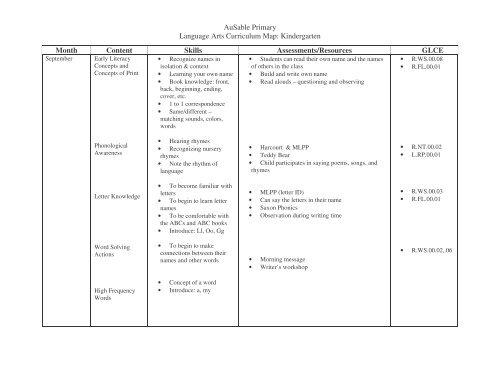 APS Kdg Pacing Guide - Fry pdf - Crawford AuSable Schools