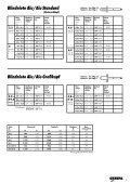 Blindniete Alu/Stahl Standard - Jura-Schrauben - Seite 7