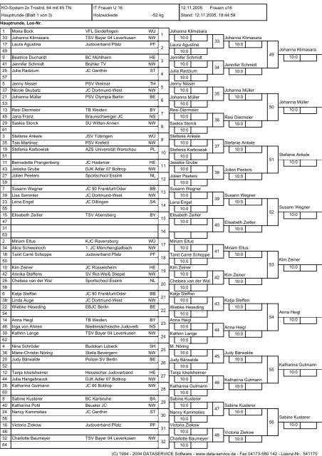 Wettkampfliste Frauen u16 -52 kg