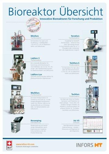 Bioreaktor Übersicht
