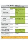 Broschüre Zäune ausserhalb der Bauzone - Jagd Thurgau - Seite 4