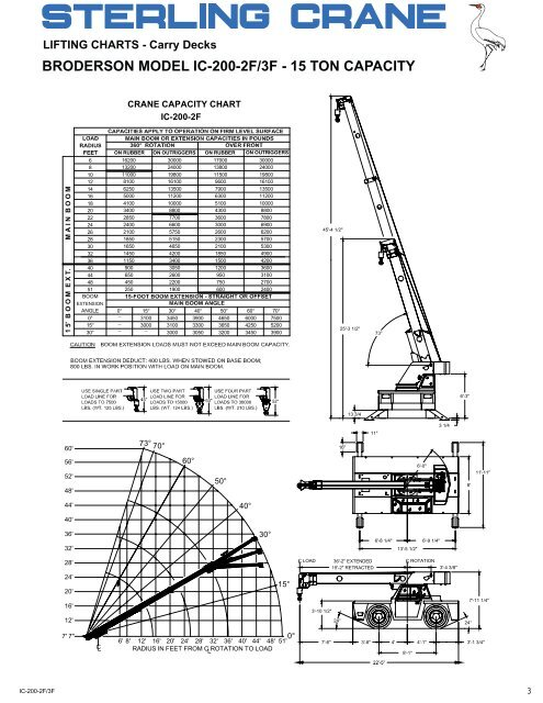 parts manual for broderson ic 18