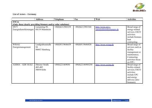 List of Actors – Germany Address Telephone Fax Web