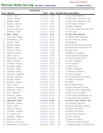 Runner Order by Leg 8th Banff - Jasper Relay for Brain Tumour ...