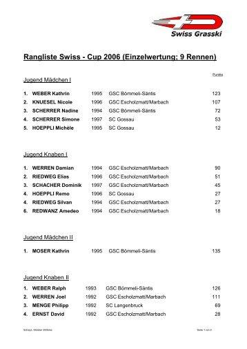 Einzelwertung; 9 Rennen - Swiss Grasski
