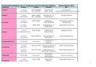 Vorstandskontaktdaten der 31 Landkreise und 23 kreisfreien Städte ...