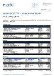 Markit BOAT™ – Most Active Stocks - Markit.com