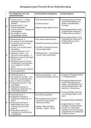 Grundlegende Lern- und Arbeitstechniken - Konrad-Duden-Schule
