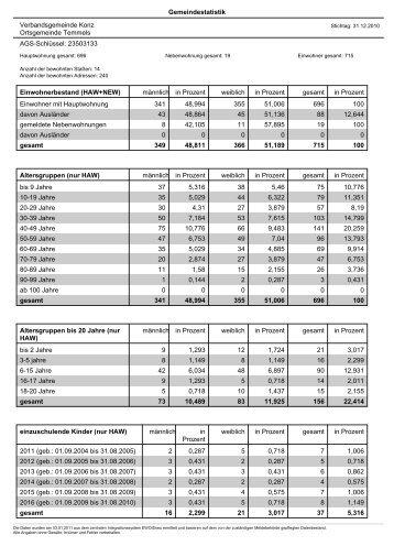 Gemeindestatistik Verbandsgemeinde Konz Ortsgemeinde ...