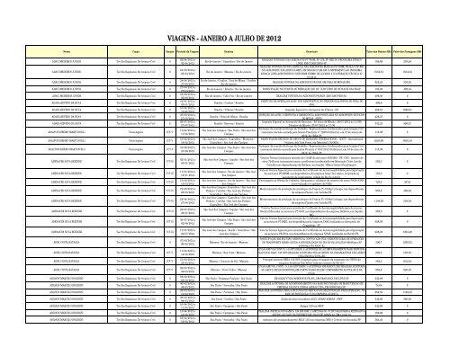 Relatório - Viagens janeiro a julho - 2012 - Anac