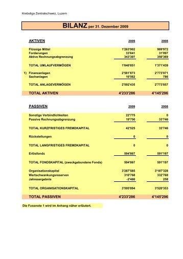 AKTIVEN TOTAL AKTIVEN 4'233'286 4'145'296 PASSIVEN TOTAL ...