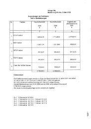Zuwendungen an Fraktionen Teil A: Geidleistungen Anlage 10a