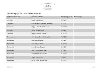 Mutationsliste 1. Quartal 2011